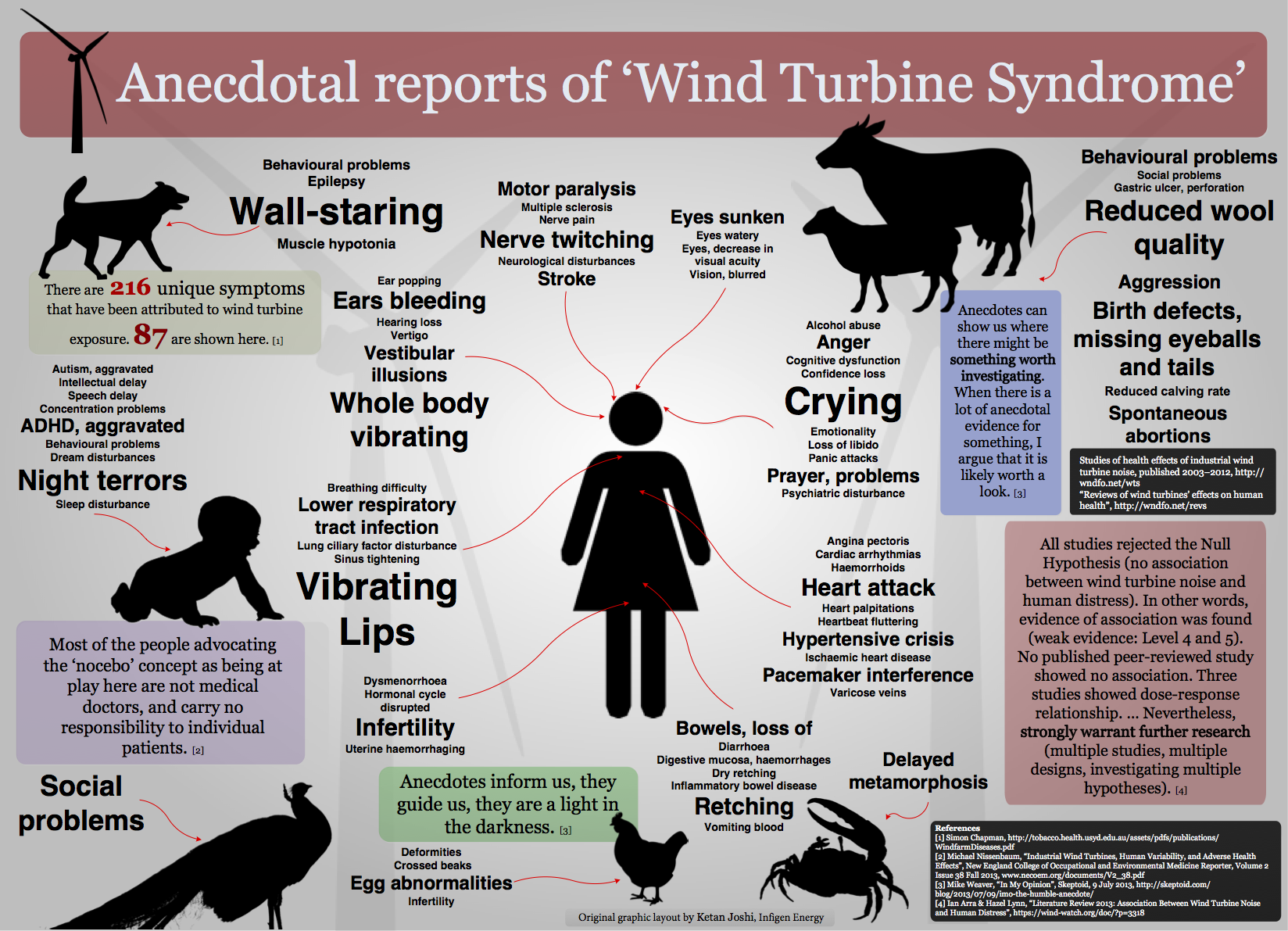 Anecdotal reports of  wind turbine syndrome